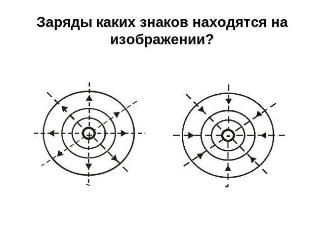 Заряды каких знаков находятся на изображении? + -