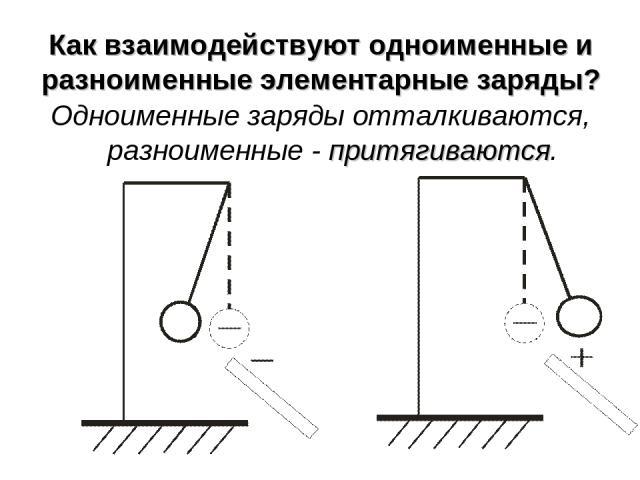 Как взаимодействуют одноименные и разноименные элементарные заряды? Одноименные заряды отталкиваются, разноименные - притягиваются.