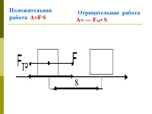 Положительная работа А=F∙S Отрицательная работа А= — Fтp• S