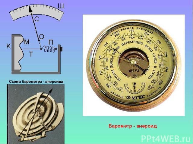 Схема барометра - анероида Барометр - анероид