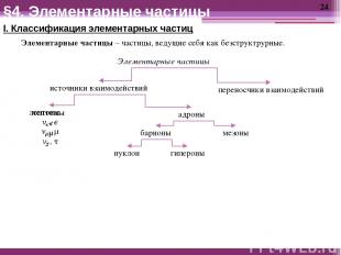 I. Классификация элементарных частиц Элементарные частицы – частицы, ведущие себ