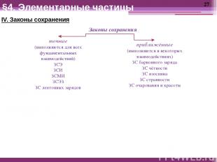 IV. Законы сохранения §4. Элементарные частицы Законы сохранения точные (выполня
