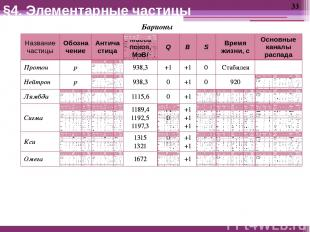 Барионы §4. Элементарные частицы