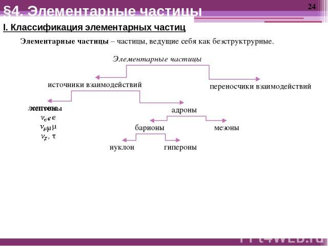 I. Классификация элементарных частиц Элементарные частицы – частицы, ведущие себя как безструктрурные. Элементарные частицы источники взаимодействий переносчики взаимодействий адроны барионы мезоны нуклон гипероны §4. Элементарные частицы