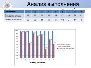 Анализ выполнения диагностической работы Номер задания 1 2 3 4 5 6 7 8 9 Количес