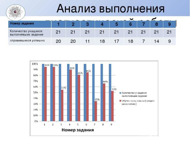 Анализ выполнения диагностической работы Номер задания 1 2 3 4 5 6 7 8 9 Количество учащихся: выполнявших задание 21 21 21 21 21 21 21 21 21 справившихся успешно 20 20 11 18 17 18 7 14 9