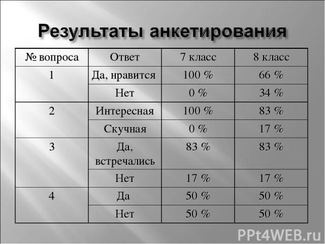 № вопроса Ответ 7 класс 8 класс 1 Да, нравится 100 % 66 % Нет 0 % 34 % 2 Интересная 100 % 83 % Скучная 0 % 17 % 3 Да, встречались 83 % 83 % Нет 17 % 17 % 4 Да 50 % 50 % Нет 50 % 50 %