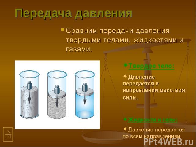 Передача давления Сравним передачи давления твердыми телами, жидкостями и газами. Твердое тело: Давление передается в направлении действия силы. Жидкости и газы: Давление передается по всем направлениям