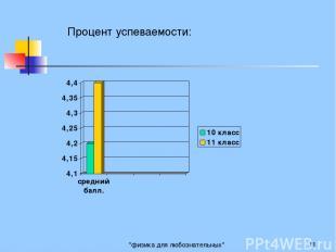 """""""физика для любознательных"""" * Процент успеваемости: """"физика для любознательных"""""""