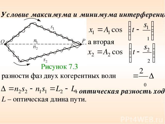 Условие максимума и минимума интерференции Рисунок 7.3 а вторая разности фаз двух когерентных волн – оптическая разность хода, L – оптическая длина пути.