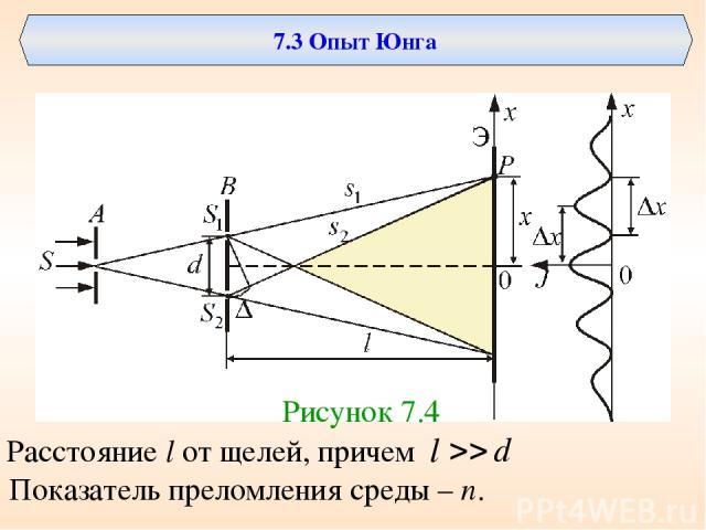 7.3 Опыт Юнга Рисунок 7.4 Расстояние l от щелей, причем Показатель преломления среды – n.