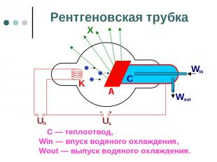 Рентгеновская трубка С — теплоотвод, Win — впуск водяного охлаждения, Wout — вып
