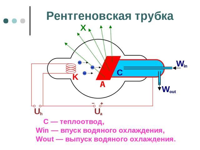 Рентгеновская трубка С — теплоотвод, Win — впуск водяного охлаждения, Wout — выпуск водяного охлаждения.