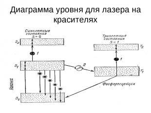 Диаграмма уровня для лазера на красителях