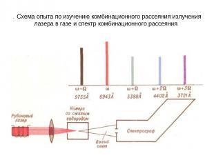 . Схема опыта по изучению комбинационного рассеяния излучения лазера в газе и сп
