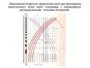 Образование вторичных сферических волн при прохождении параллельного пучка через