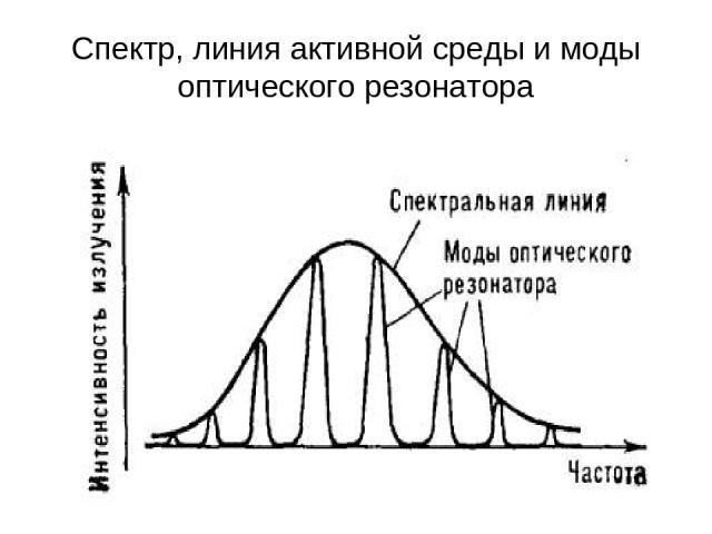 Спектр, линия активной среды и моды оптического резонатора