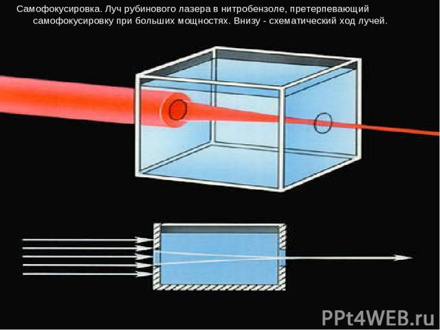 Самофокусировка. Луч рубинового лазера в нитробензоле, претерпевающий самофокусировку при больших мощностях. Внизу - схематический ход лучей.