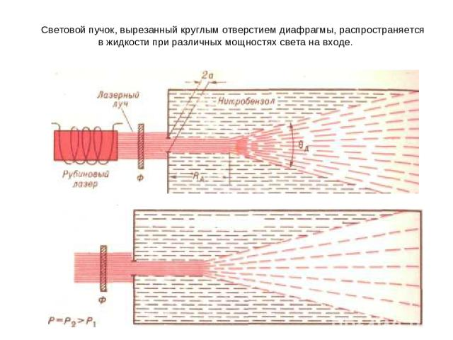 Световой пучок, вырезанный круглым отверстием диафрагмы, распространяется в жидкости при различных мощностях света на входе.