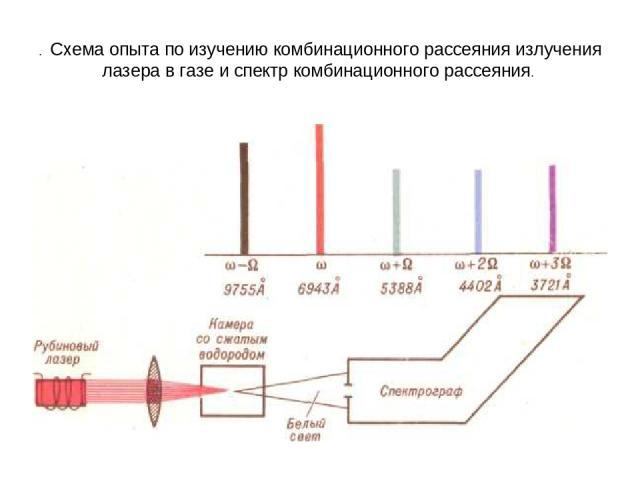 . Схема опыта по изучению комбинационного рассеяния излучения лазера в газе и спектр комбинационного рассеяния.