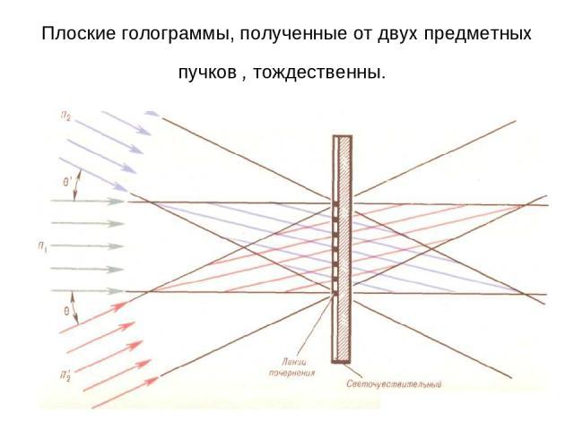 Плоские голограммы, полученные от двух предметных пучков , тождественны.