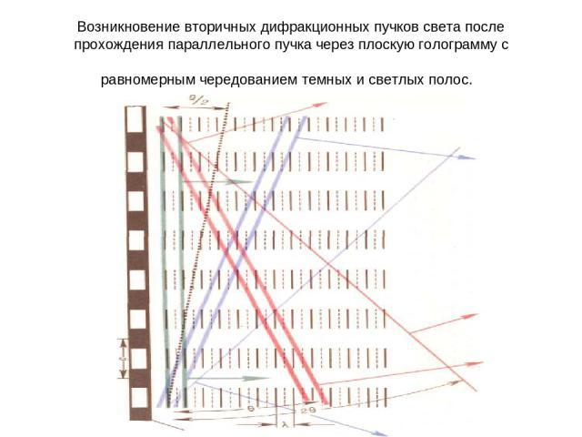 Возникновение вторичных дифракционных пучков света после прохождения параллельного пучка через плоскую голограмму с равномерным чередованием темных и светлых полос.