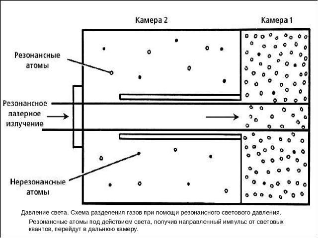 Давление света. Схема разделения газов при помощи резонансного светового давления. Резонансные атомы под действием света, получив направленный импульс от световых квантов, перейдут в дальнюю камеру.