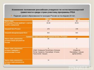 Изменение положения российских учащихся по естественнонаучной грамотности среди