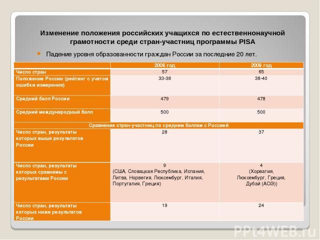 Изменение положения российских учащихся по естественнонаучной грамотности среди стран-участниц программы PISA Падение уровня образованности граждан России за последние 20 лет.  2006 год 2009 год Число стран 57 65 Положение России (рейтинг с учетом …