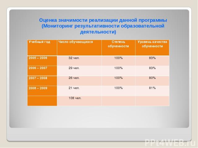 Оценка значимости реализации данной программы (Мониторинг результативности образовательной деятельности) Учебный год Число обучающихся Степень обученности Уровень качества обученности 2005 – 2006 32 чел. 100% 83% 2006 – 2007 29 чел. 100% 83% 2007 – …
