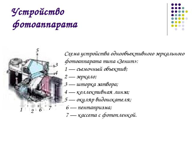Устройство фотоаппарата 2 3 4 5 6 Схема устройства однообъективного зеркального фотоаппарата типа «Зенит»: 1 — съемочный объектив; 2 — зеркало; 3 — шторка затвора; 4 — коллективная линза; 5 — окуляр видоискателя; 6 — пентапризма; 7 — кассета с фотоп…