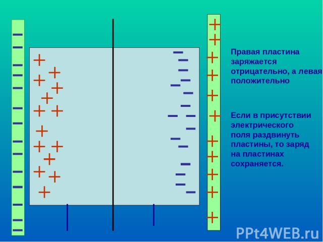Правая пластина заряжается отрицательно, а левая- положительно Если в присутствии электрического поля раздвинуть пластины, то заряд на пластинах сохраняется.