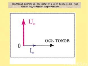 Векторная диаграмма при наличии в цепи переменного тока только индуктивного сопр