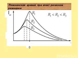 I m ν ν 0 Резонансная кривая при электрическом резонансе