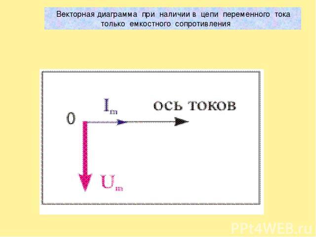 Векторная диаграмма при наличии в цепи переменного тока только емкостного сопротивления