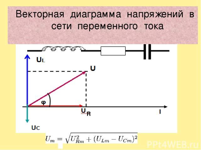 Векторная диаграмма напряжений в сети переменного тока R