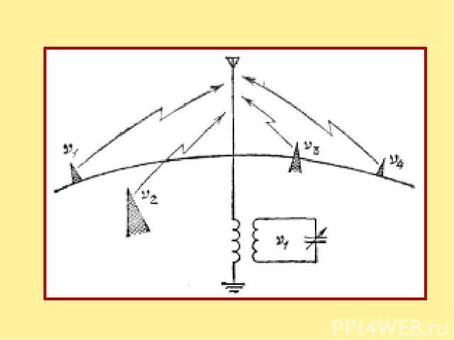 Емкость конденсатора можно плавно изменять, меняя тем самым собственную частоту контура. Если мы настроим контур на желательную частоту, например n1, то э. д. с. с частотой n1 вызовет в контуре сильные вынужденные колебания, а все остальные э. д. с.…