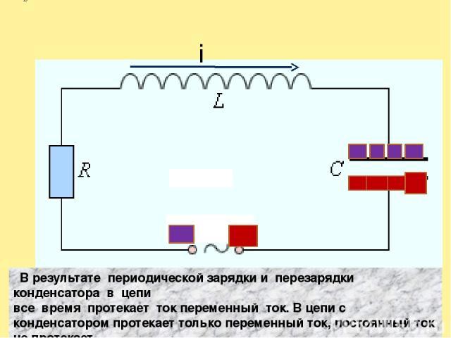i В результате периодической зарядки и перезарядки конденсатора в цепи все время протекает ток переменный ток. В цепи с конденсатором протекает только переменный ток, постоянный ток не протекает.