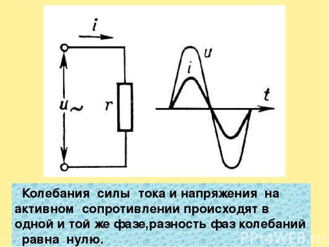Колебания силы тока и напряжения на активном сопротивлении происходят в одной и той же фазе,разность фаз колебаний равна нулю.