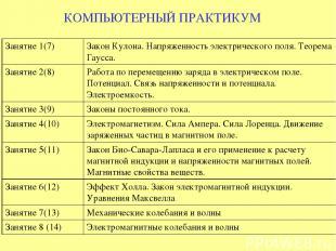 КОМПЬЮТЕРНЫЙ ПРАКТИКУМ Занятие 1(7) Закон Кулона. Напряженность электрического п