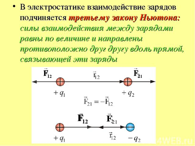 В электростатике взаимодействие зарядов подчиняется третьему закону Ньютона: силы взаимодействия между зарядами равны по величине и направлены противоположно друг другу вдоль прямой, связывающей эти заряды
