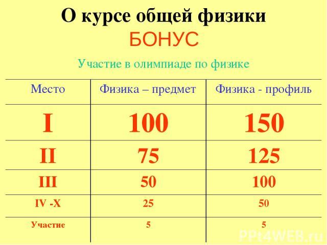 О курсе общей физики БОНУС Участие в олимпиаде по физике Место Физика – предмет Физика - профиль I 100 150 II 75 125 III 50 100 IV -X 25 50 Участие 5 5