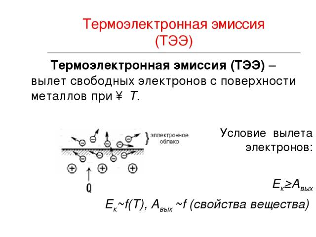 Термоэлектронная эмиссия (ТЭЭ) Термоэлектронная эмиссия (ТЭЭ) – вылет свободных электронов с поверхности металлов при ↑ T. Условие вылета электронов: Ек≥Авых Ек~f(Т), Авых ~f (свойства вещества)