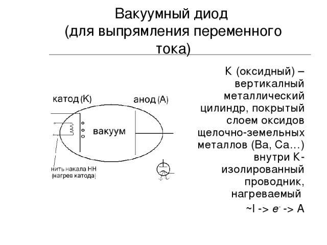 Вакуумный диод (для выпрямления переменного тока) К (оксидный) – вертикалный металлический цилиндр, покрытый слоем оксидов щелочно-земельных металлов (Ba, Ca…) внутри К-изолированный проводник, нагреваемый ~I -> e- -> A