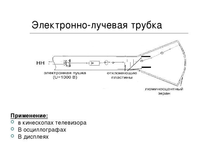 Электронно-лучевая трубка Применение: в кинескопах телевизора В осциллографах В дисплеях