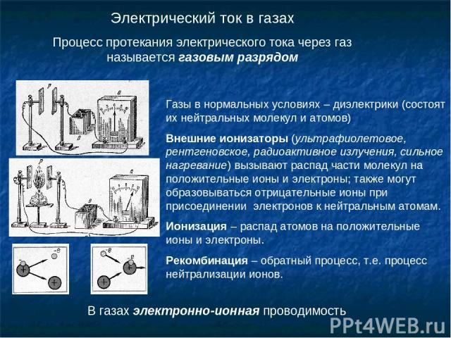 Электрический ток в газах Процесс протекания электрического тока через газ называется газовым разрядом Газы в нормальных условиях – диэлектрики (состоят их нейтральных молекул и атомов) Внешние ионизаторы (ультрафиолетовое, рентгеновское, радиоактив…