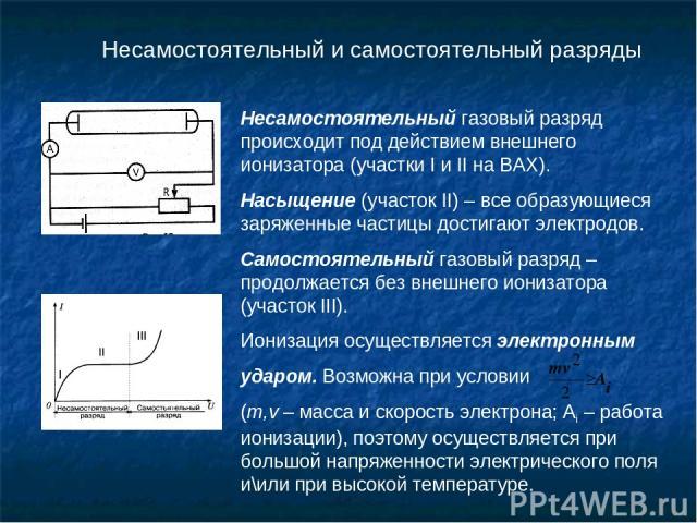 Несамостоятельный и самостоятельный разряды Несамостоятельный газовый разряд происходит под действием внешнего ионизатора (участки I и II на ВАХ). Насыщение (участок II) – все образующиеся заряженные частицы достигают электродов. Самостоятельный газ…