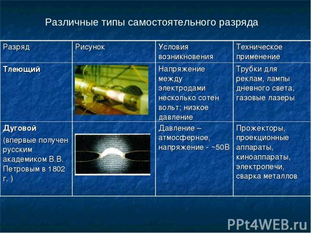 Различные типы самостоятельного разряда Разряд Рисунок Условия возникновения Техническое применение Тлеющий Напряжение между электродами несколько сотен вольт; низкое давление Трубки для реклам, лампы дневного света, газовые лазеры Дуговой (впервые …