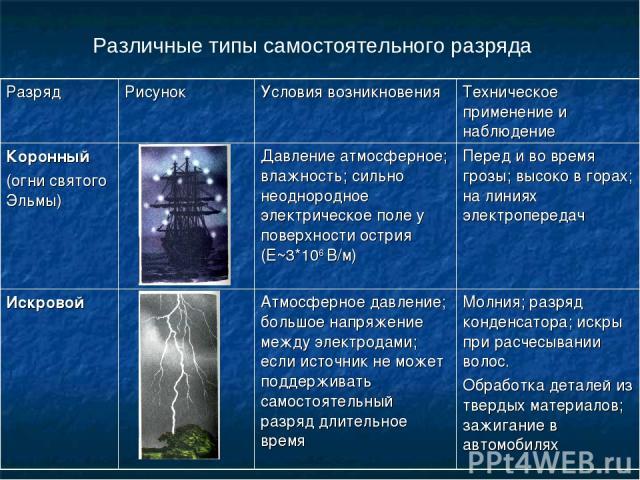 Различные типы самостоятельного разряда Разряд Рисунок Условия возникновения Техническое применение и наблюдение Коронный (огни святого Эльмы) Давление атмосферное; влажность; сильно неоднородное электрическое поле у поверхности острия (Е~3*106 В/м)…