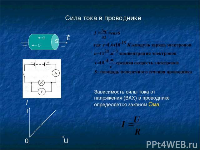 Сила тока в проводнике I Зависимость силы тока от напряжения (ВАХ) в проводнике определяется законом Ома